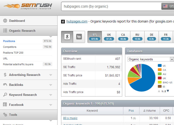 Hubpages SemRush Results Page Left Side