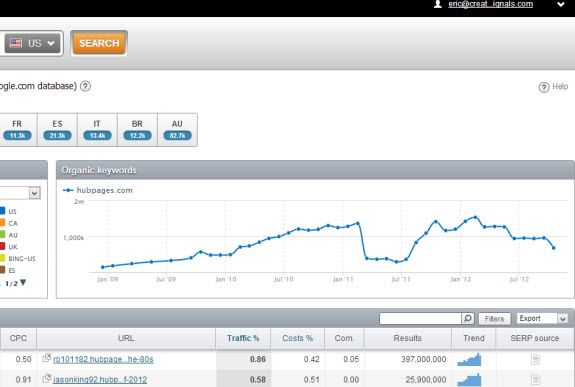 Hubpages SemRush Results Page Right Side